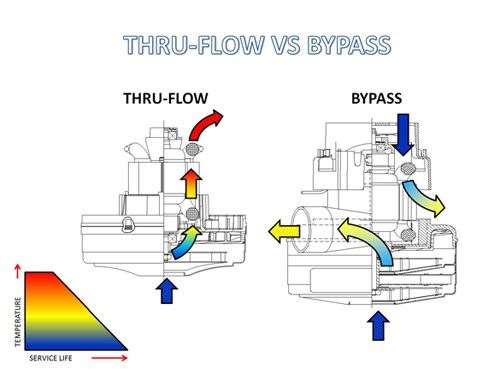 thru-flow-vs-bypass