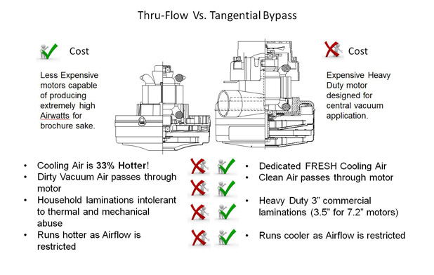 thru-flow-vs-tangential